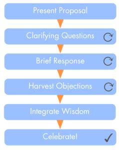 sociocracic-decision-making