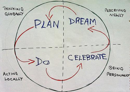 dragon-dreaming-circle